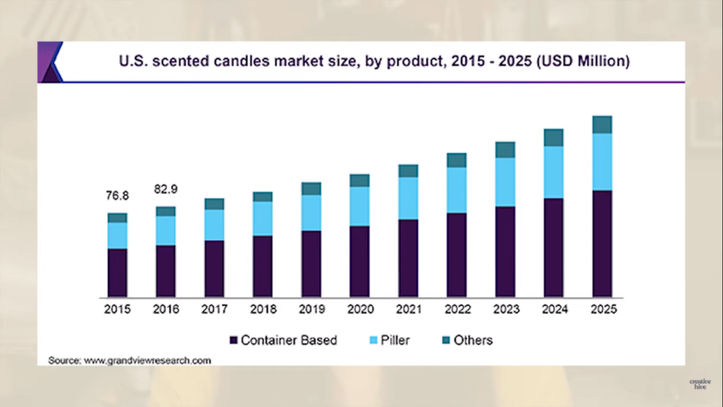 US scented candle market bar graph for candle making business